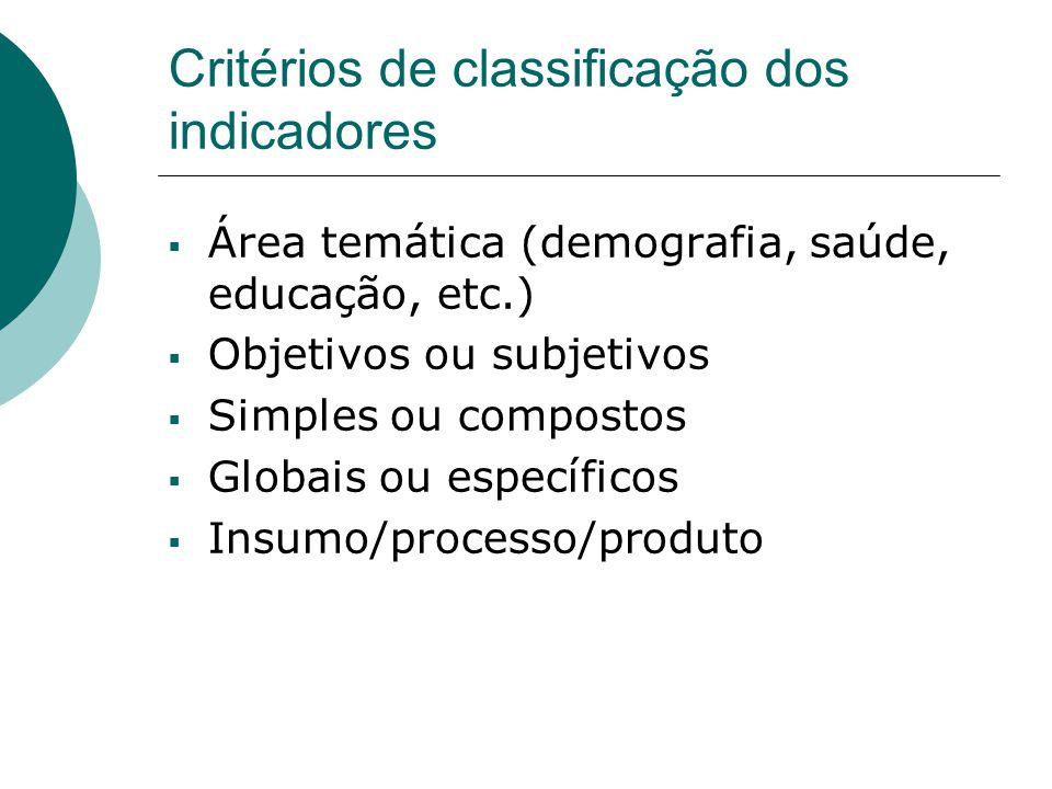 Critérios de classificação dos indicadores