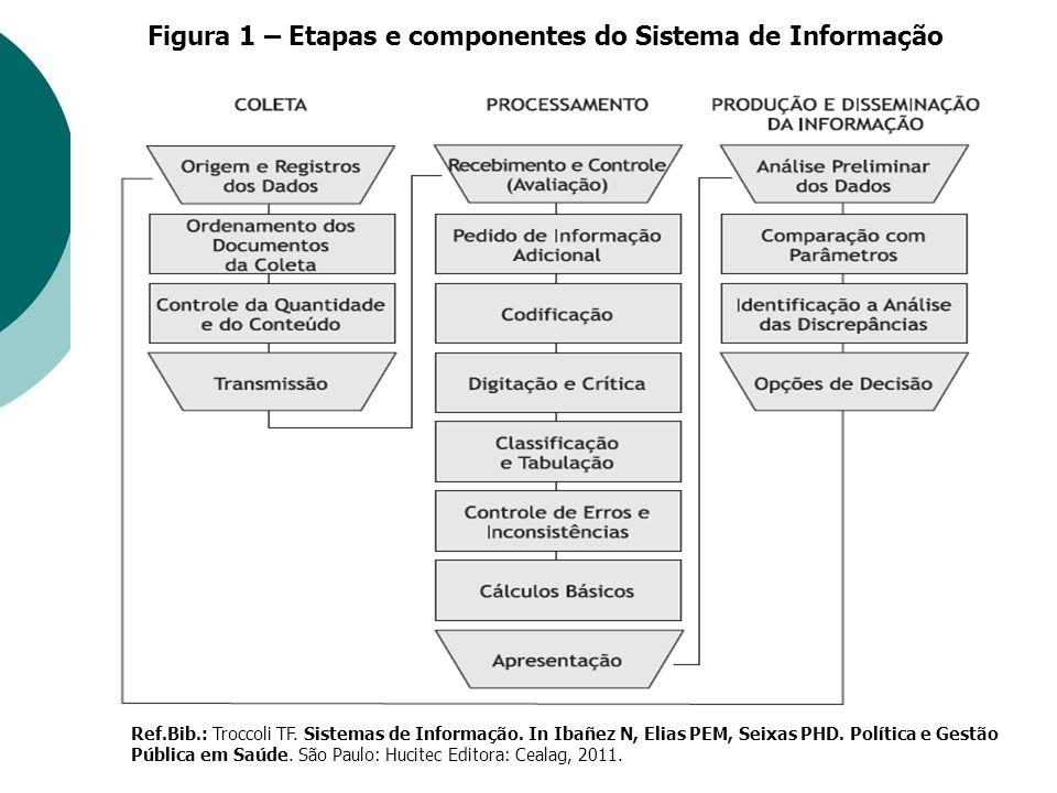 Figura 1 – Etapas e componentes do Sistema de Informação