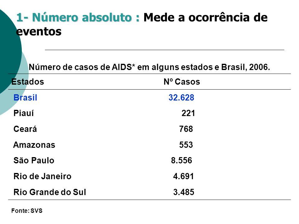 Número de casos de AIDS* em alguns estados e Brasil, 2006.