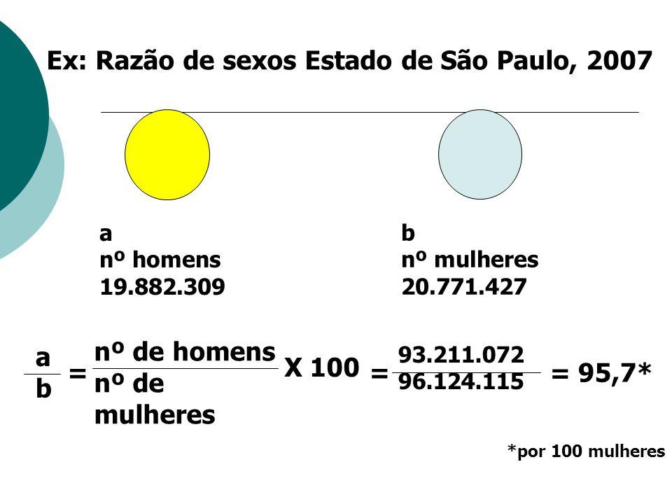Ex: Razão de sexos Estado de São Paulo, 2007