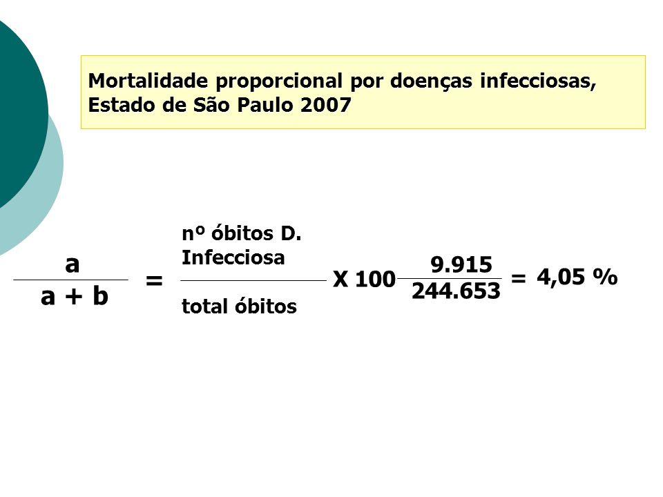 Mortalidade proporcional por doenças infecciosas,