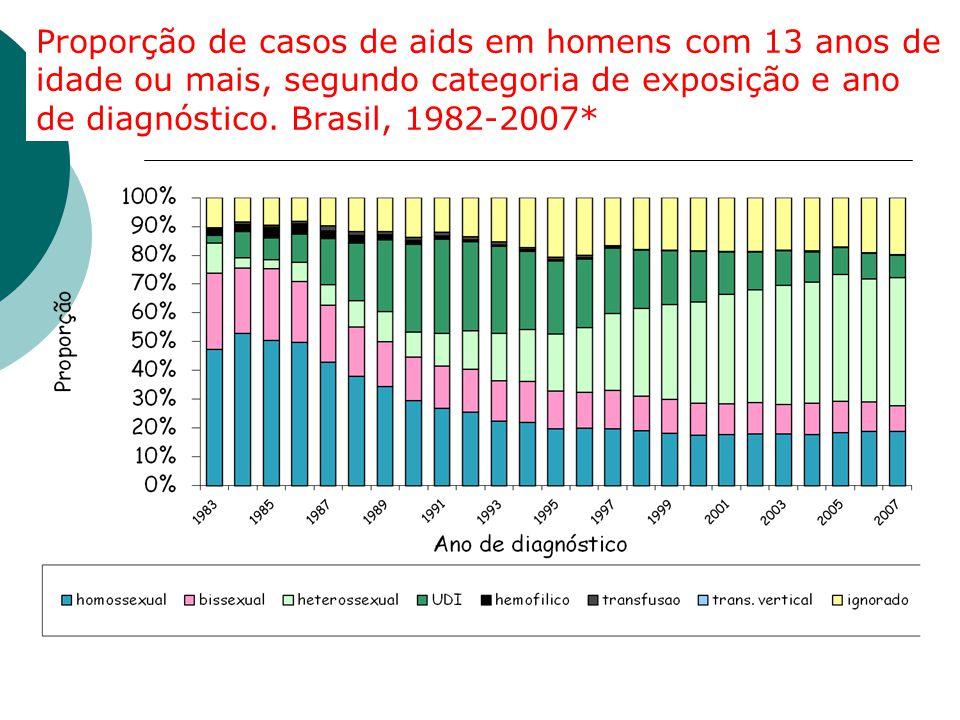 Proporção de casos de aids em homens com 13 anos de idade ou mais, segundo categoria de exposição e ano de diagnóstico. Brasil, 1982-2007*
