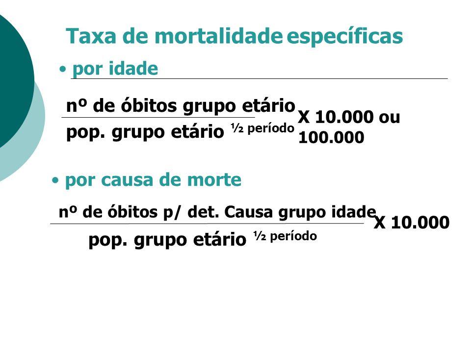 Taxa de mortalidade específicas
