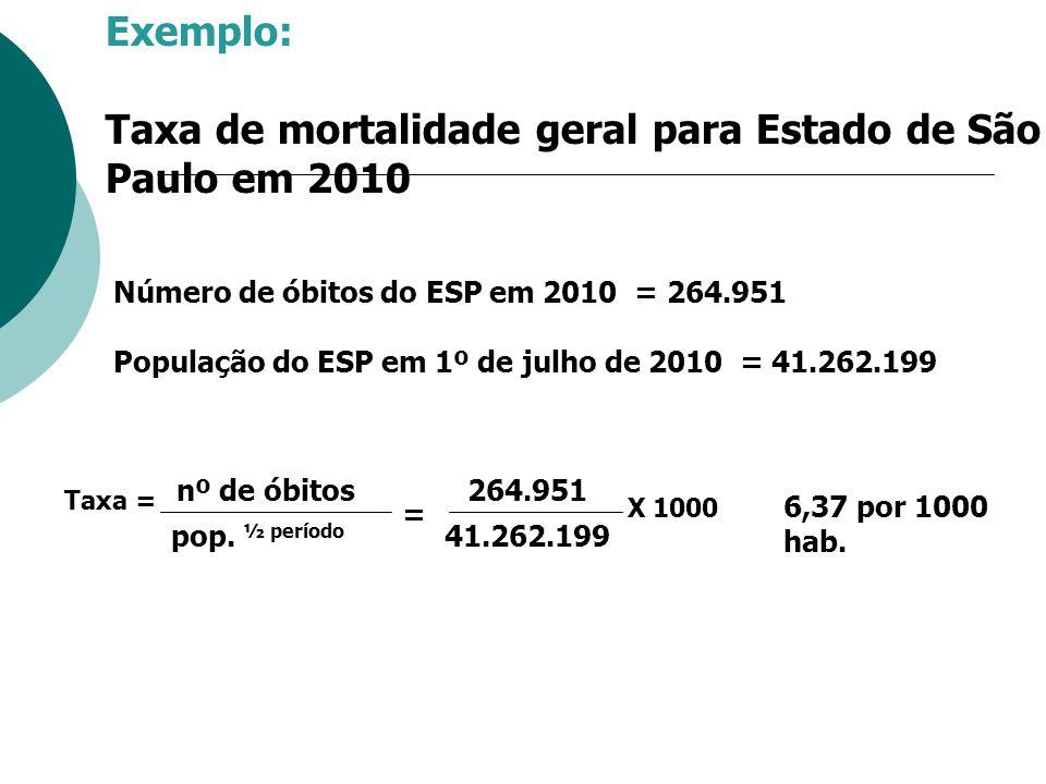 Taxa de mortalidade geral para Estado de São Paulo em 2010