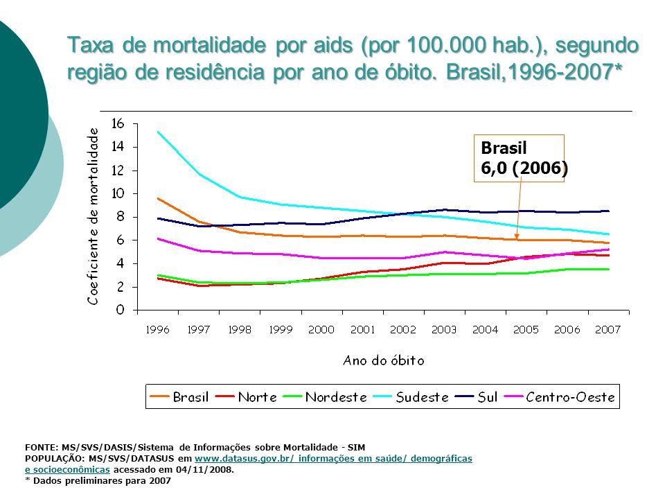 Taxa de mortalidade por aids (por 100. 000 hab