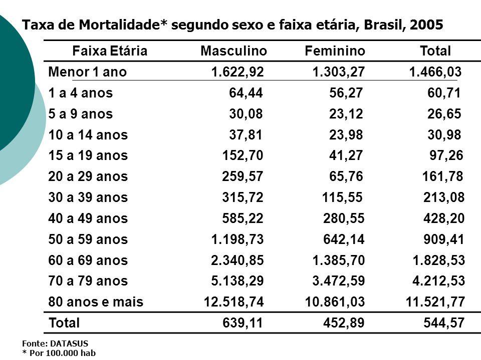 Taxa de Mortalidade* segundo sexo e faixa etária, Brasil, 2005
