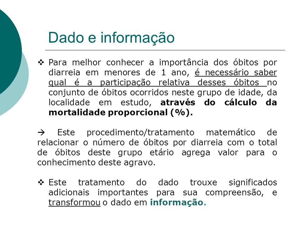 Dado e informação