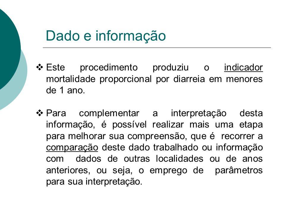 Dado e informação Este procedimento produziu o indicador mortalidade proporcional por diarreia em menores de 1 ano.