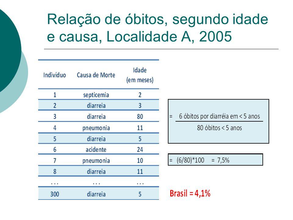 Relação de óbitos, segundo idade e causa, Localidade A, 2005
