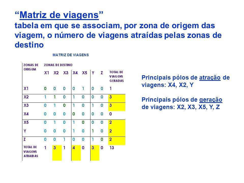 Matriz de viagens tabela em que se associam, por zona de origem das viagem, o número de viagens atraídas pelas zonas de destino