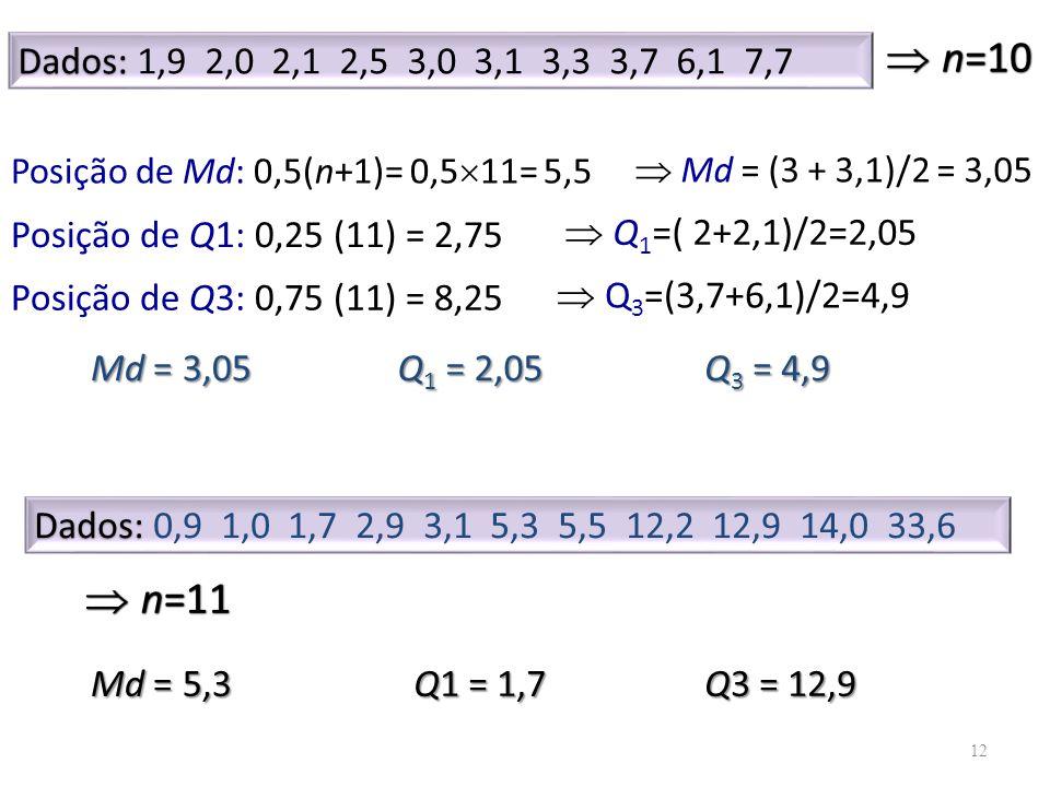 n=10 Dados: 1,9 2,0 2,1 2,5 3,0 3,1 3,3 3,7 6,1 7,7. Posição de Md: 0,5(n+1)= 0,511= 5,5.