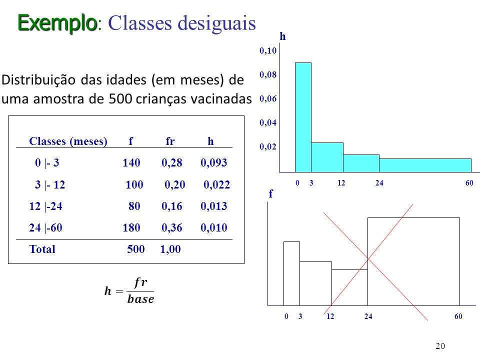 Exemplo: Classes desiguais