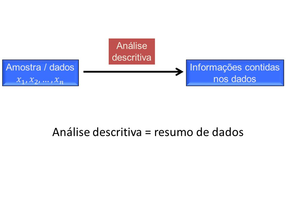 Análise descritiva = resumo de dados