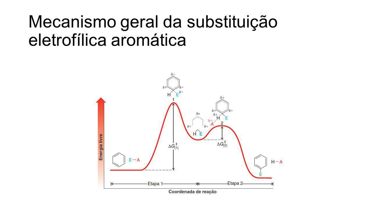 Mecanismo geral da substituição eletrofílica aromática