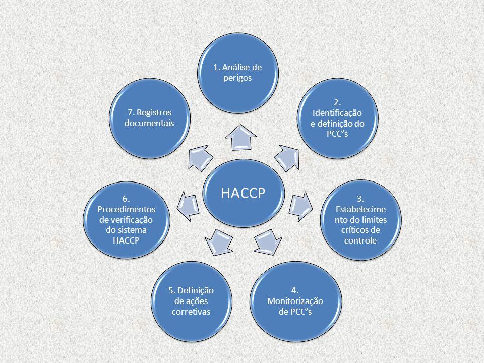 HACCP 1. Análise de perigos 2. Identificação e definição do PCC's