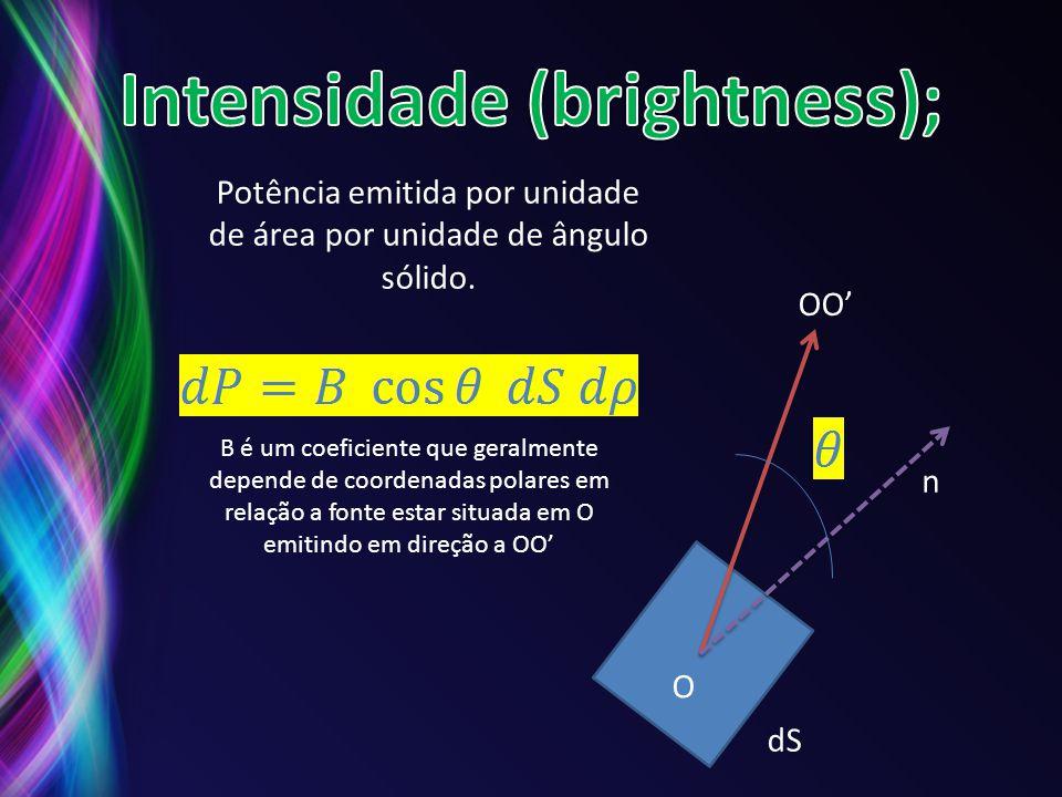 Intensidade (brightness);