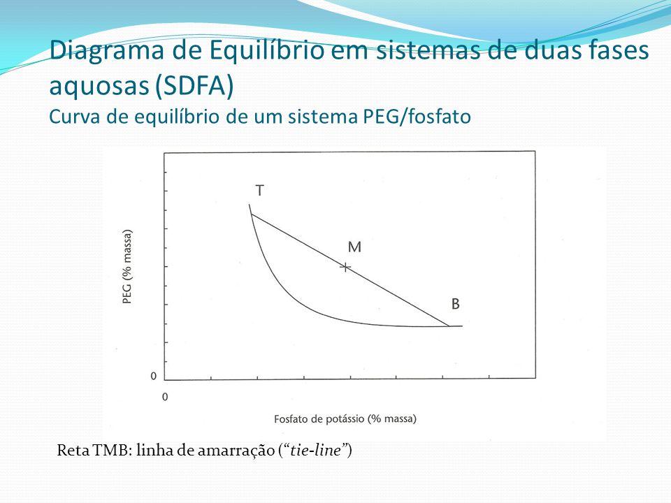 Diagrama de Equilíbrio em sistemas de duas fases aquosas (SDFA) Curva de equilíbrio de um sistema PEG/fosfato