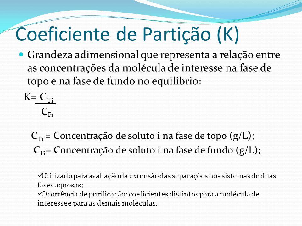 Coeficiente de Partição (K)