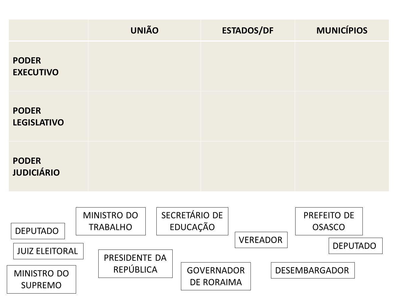 UNIÃO ESTADOS/DF MUNICÍPIOS