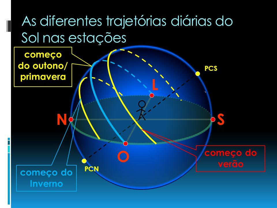 As diferentes trajetórias diárias do Sol nas estações