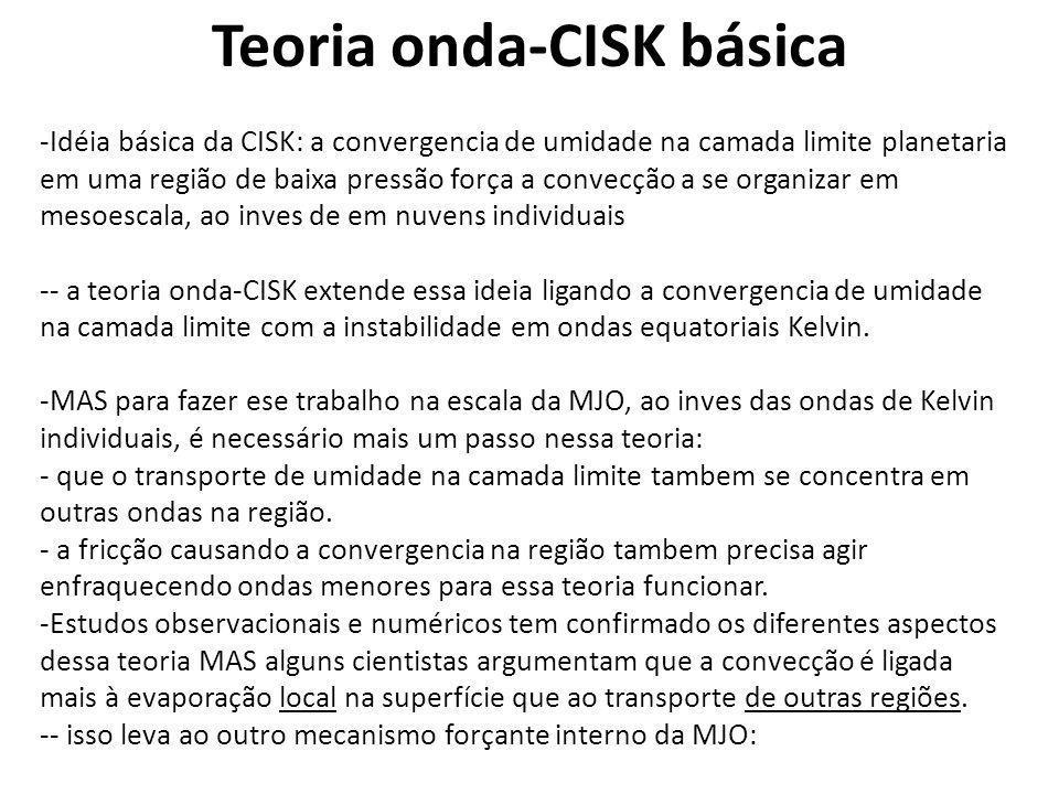 Teoria onda-CISK básica