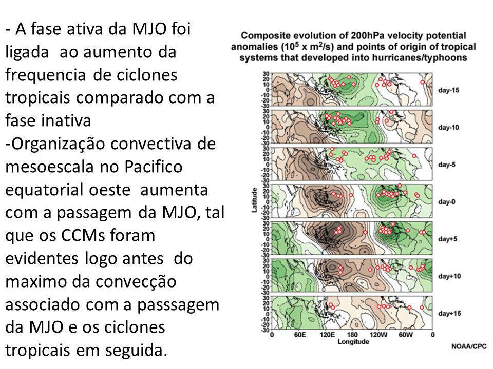 - A fase ativa da MJO foi ligada ao aumento da frequencia de ciclones tropicais comparado com a fase inativa