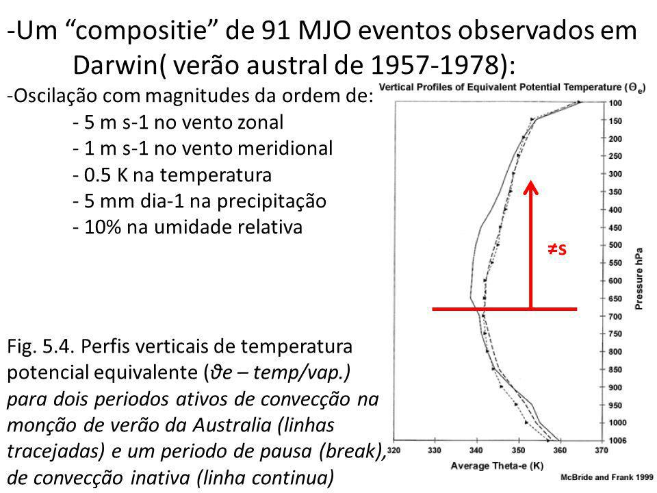 Um compositie de 91 MJO eventos observados em