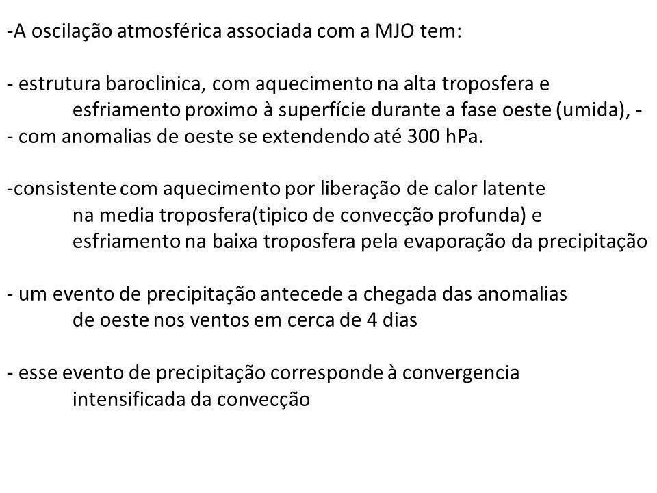 A oscilação atmosférica associada com a MJO tem: