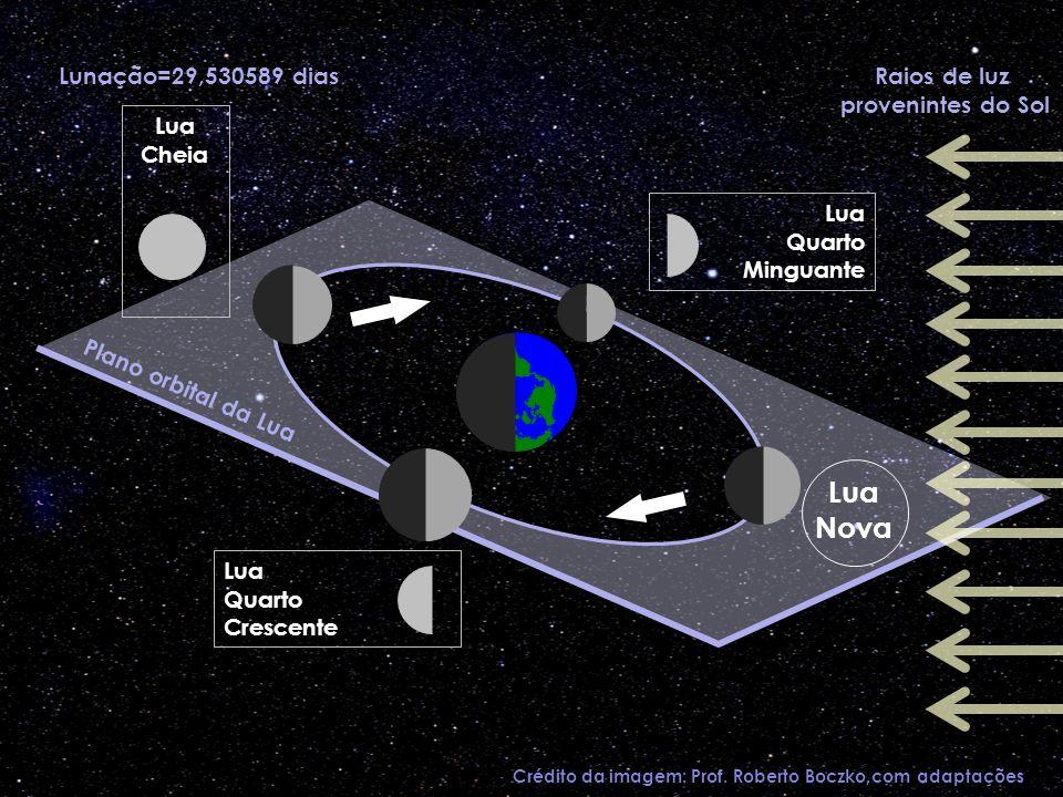 Lua Nova Lunação=29,530589 dias Raios de luz provenintes do Sol Lua