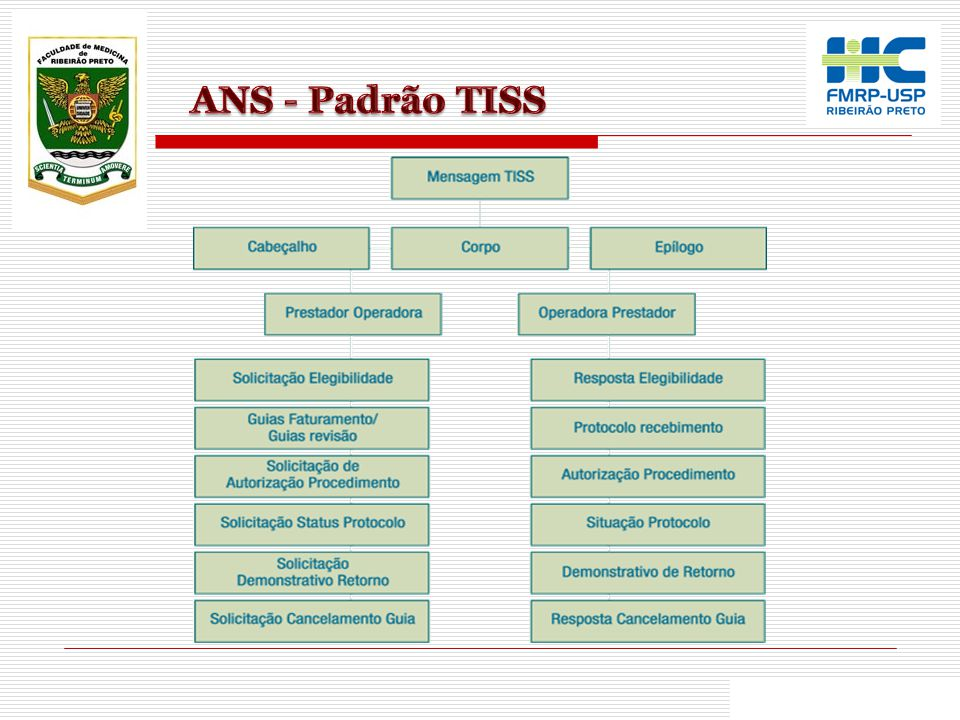 ANS - Padrão TISS