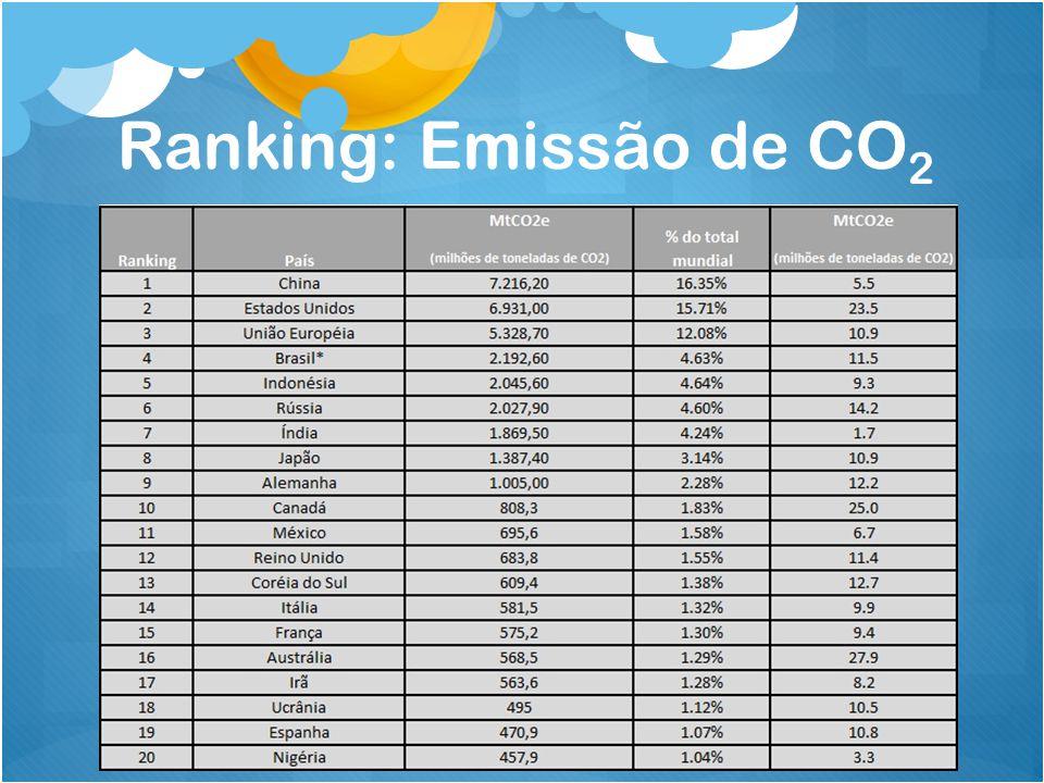 Ranking: Emissão de CO2