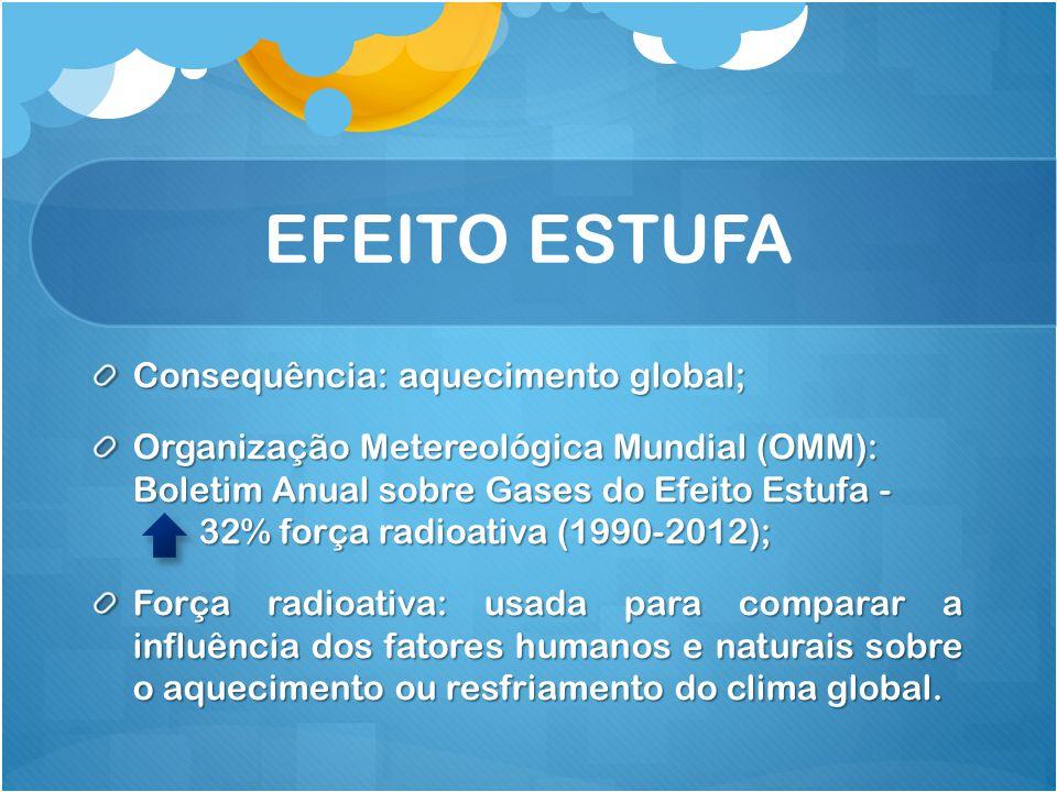 EFEITO ESTUFA Consequência: aquecimento global;