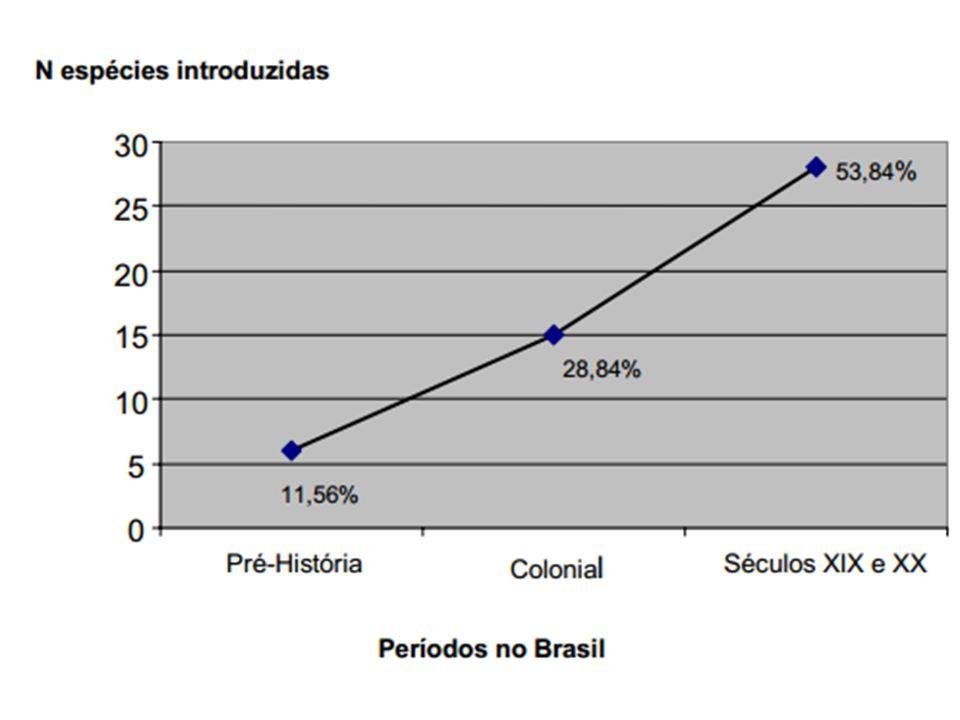 Estudo de caso Brasil. Saúde: São encontradas atualmente no Brasil 52 espécies de parasitas exóticos invasores que afetam a saúde humana.