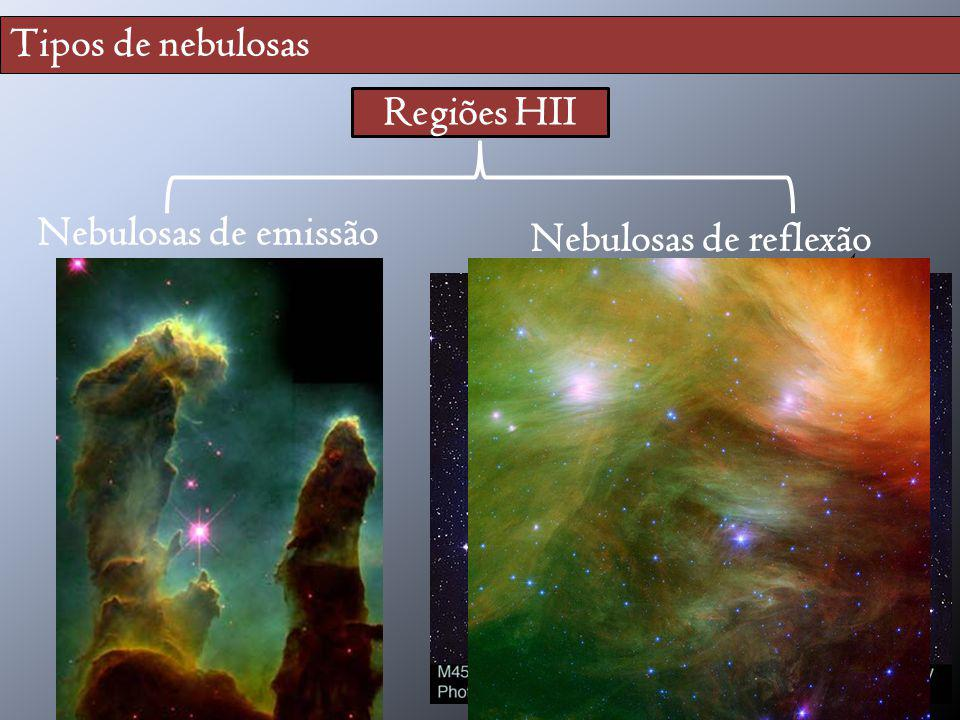 Tipos de nebulosas Regiões HII Nebulosas de emissão (difusas) Nebulosas de reflexão estrela gás gás