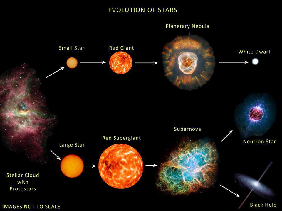 III. Estágio final de estrelas pequenas