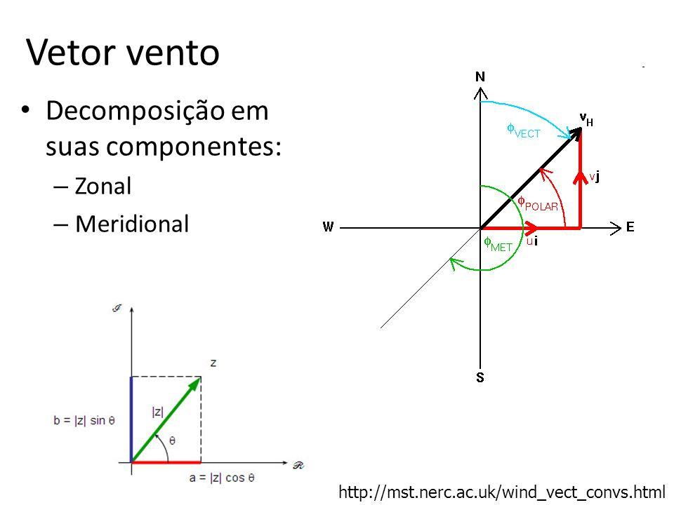 Vetor vento Decomposição em suas componentes: Zonal Meridional