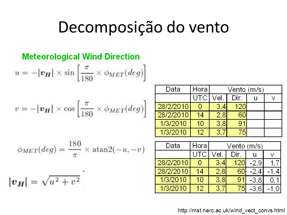 Decomposição do vento http://mst.nerc.ac.uk/wind_vect_convs.html