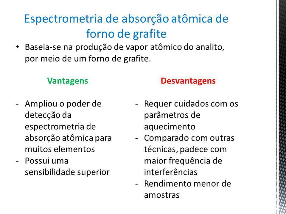 Espectrometria de absorção atômica de forno de grafite