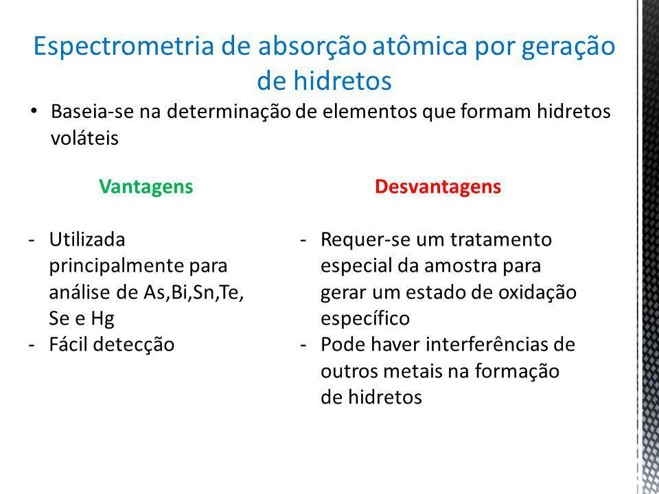 Espectrometria de absorção atômica por geração de hidretos