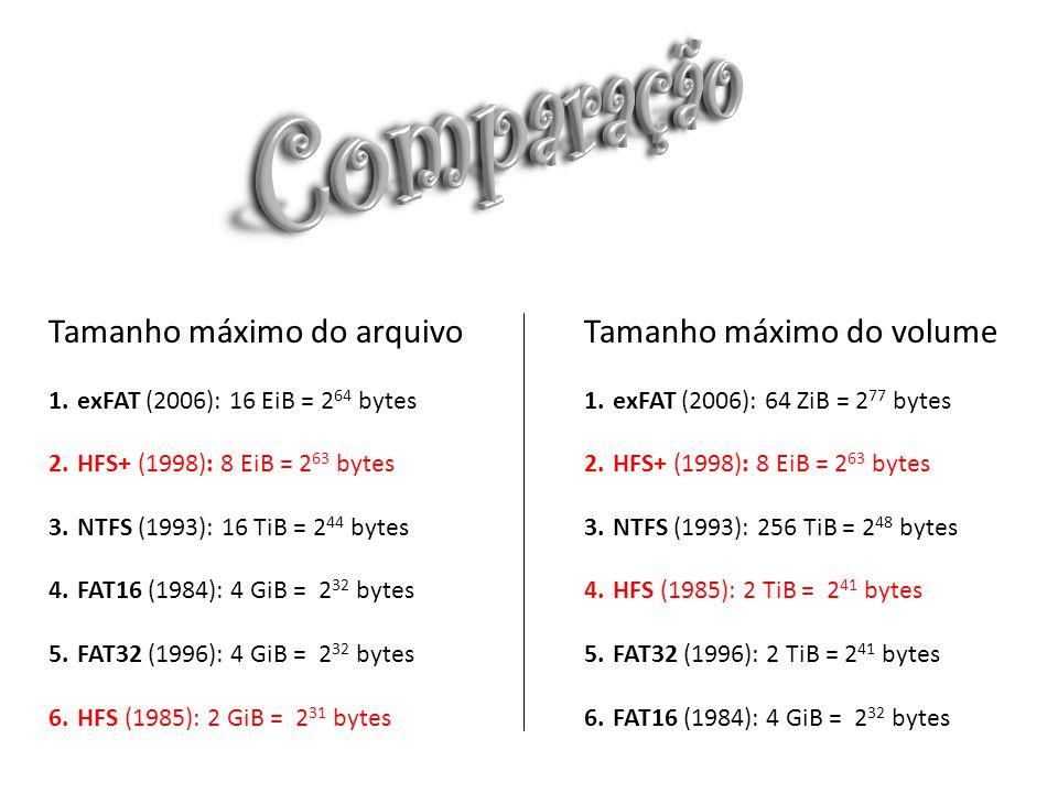 Comparação Tamanho máximo do arquivo Tamanho máximo do volume