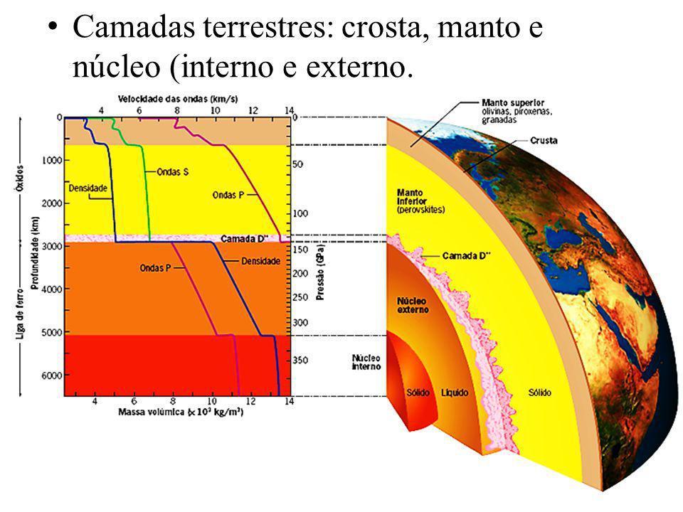 Camadas terrestres: crosta, manto e núcleo (interno e externo.