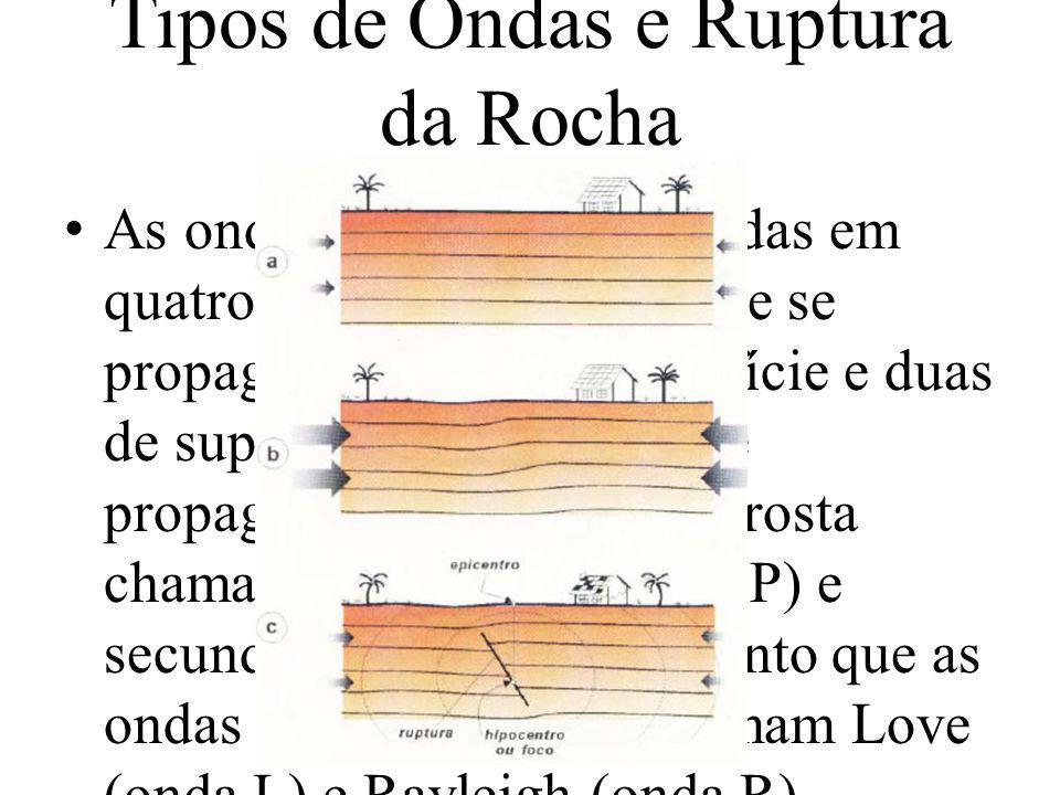 Tipos de Ondas e Ruptura da Rocha
