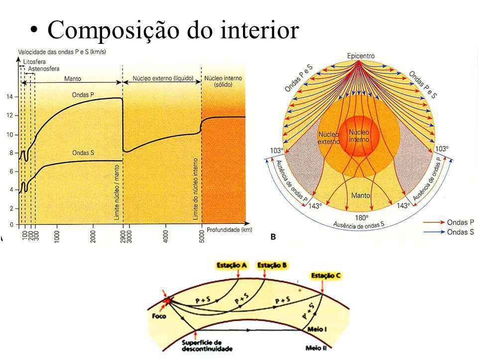 Composição do interior da Terra