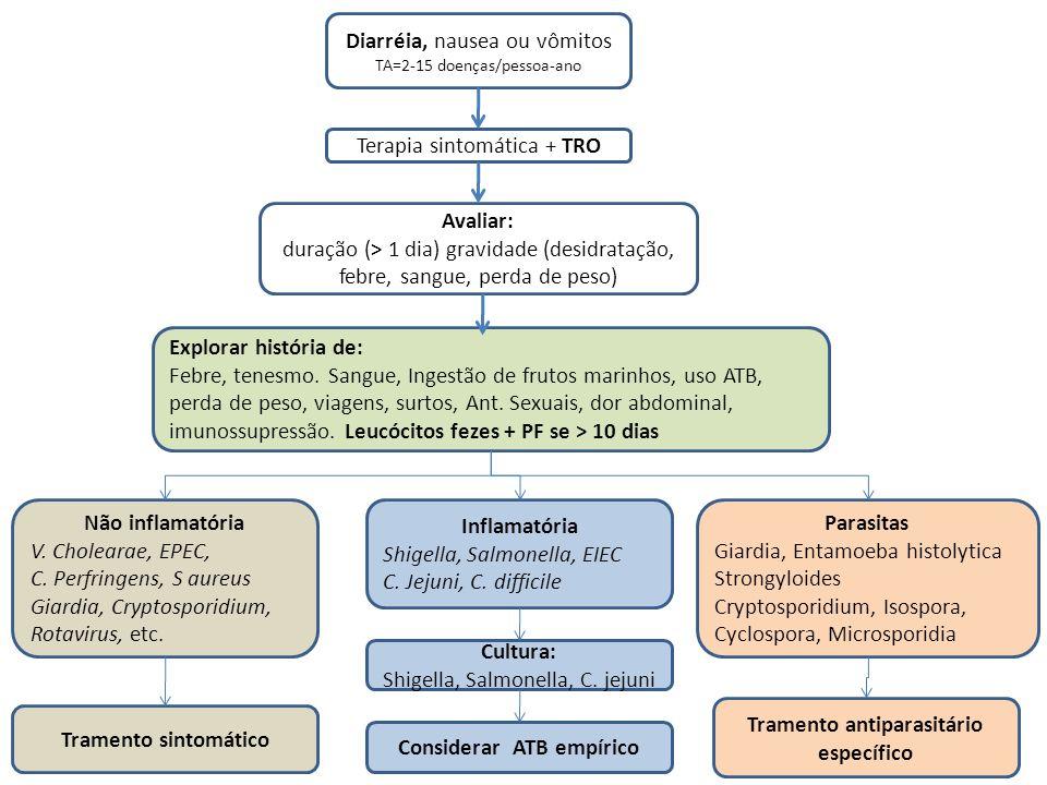Tramento antiparasitário específico Considerar ATB empírico