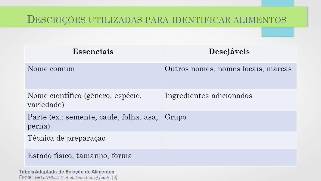 Descrições utilizadas para identificar alimentos