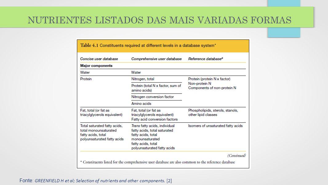 nutrientes listados das mais variadas formas