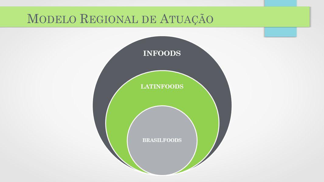 Modelo Regional de Atuação