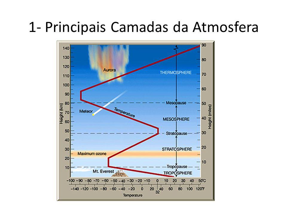 1- Principais Camadas da Atmosfera