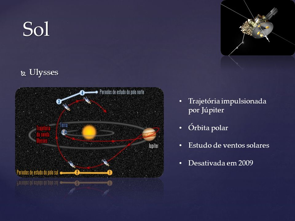 Sol Ulysses Trajetória impulsionada por Júpiter Órbita polar