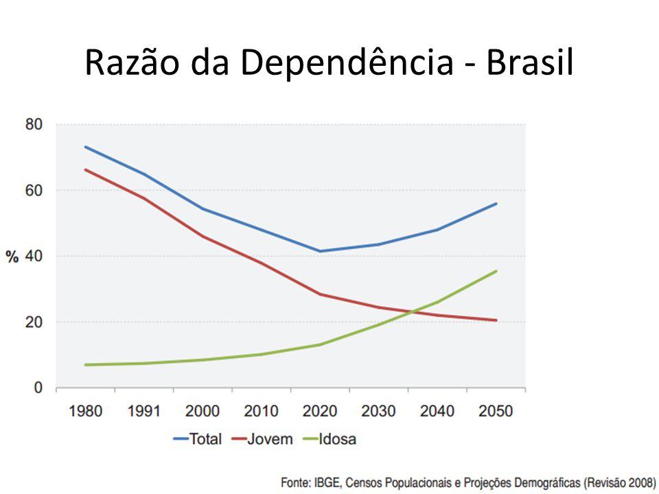 Razão da Dependência - Brasil